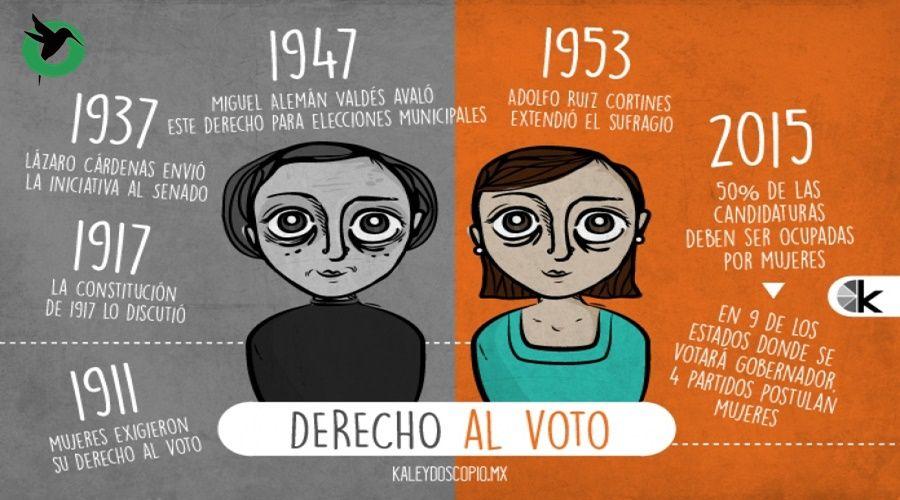 Derecho al voto para las mujeres