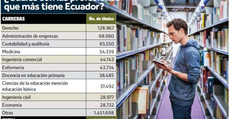 ¿Qué estudian los Ecuatorianos